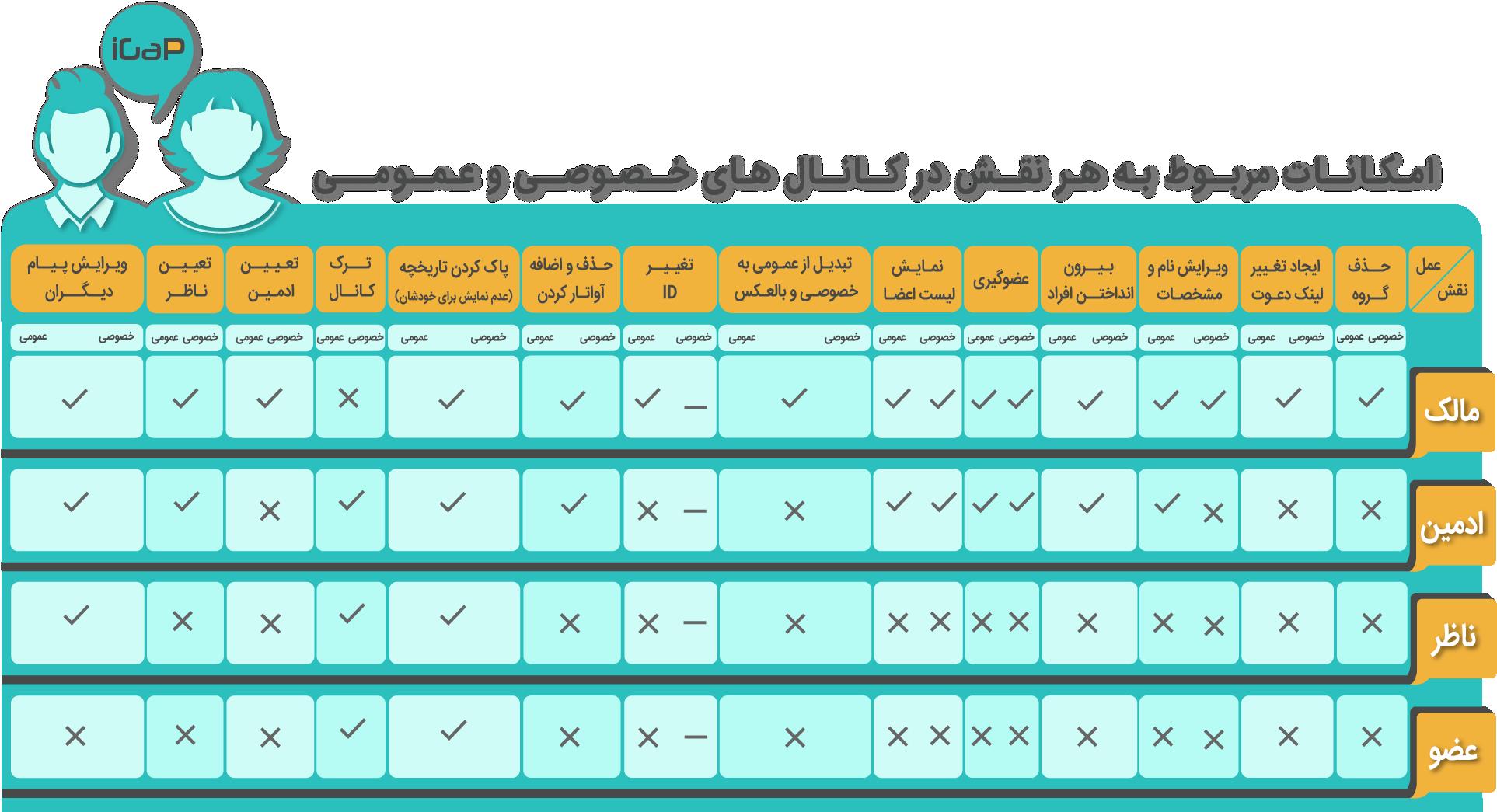 امکانات مربوط به هر نقش در کانال های خصوصی و عمومی آیگپ