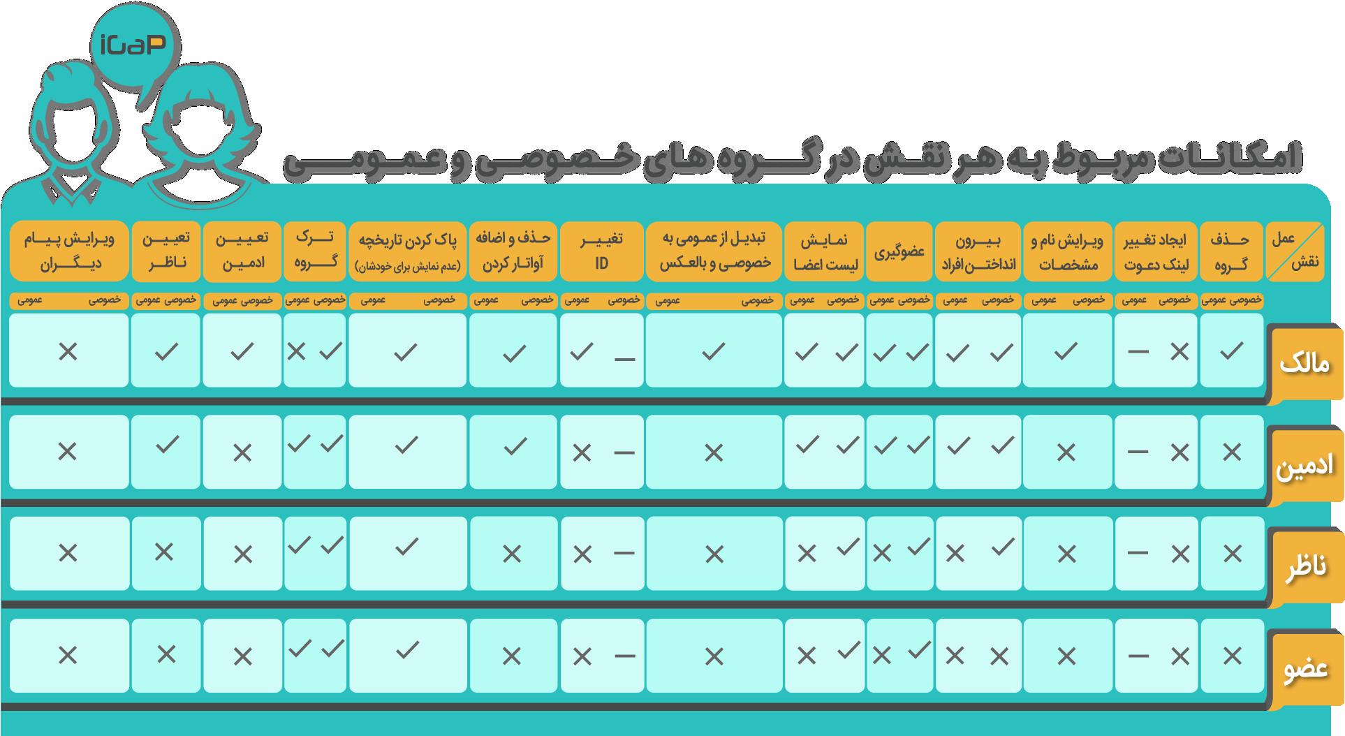 امکانات مربوط به هر نقش در گروه های خصوصی و عمومی آیگپ